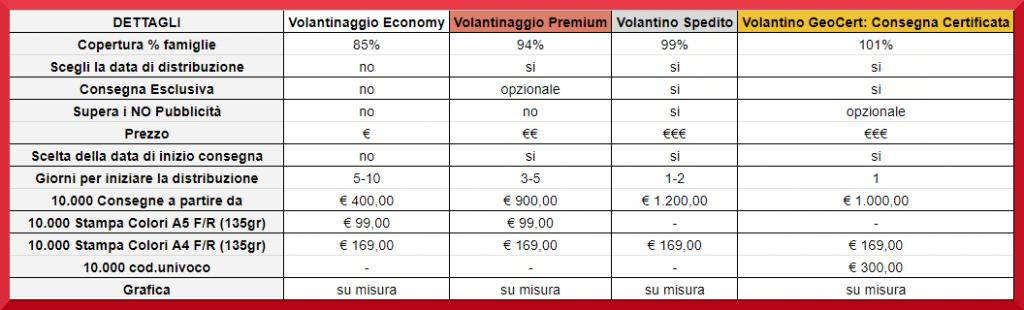 tabella comparativa servizi volantino sicuro 2
