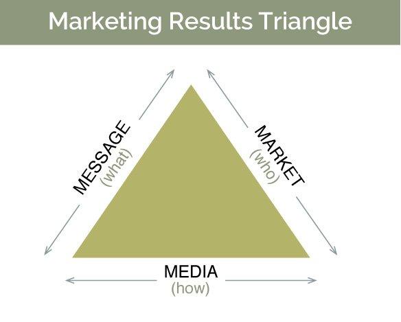 il triangolo del marketing